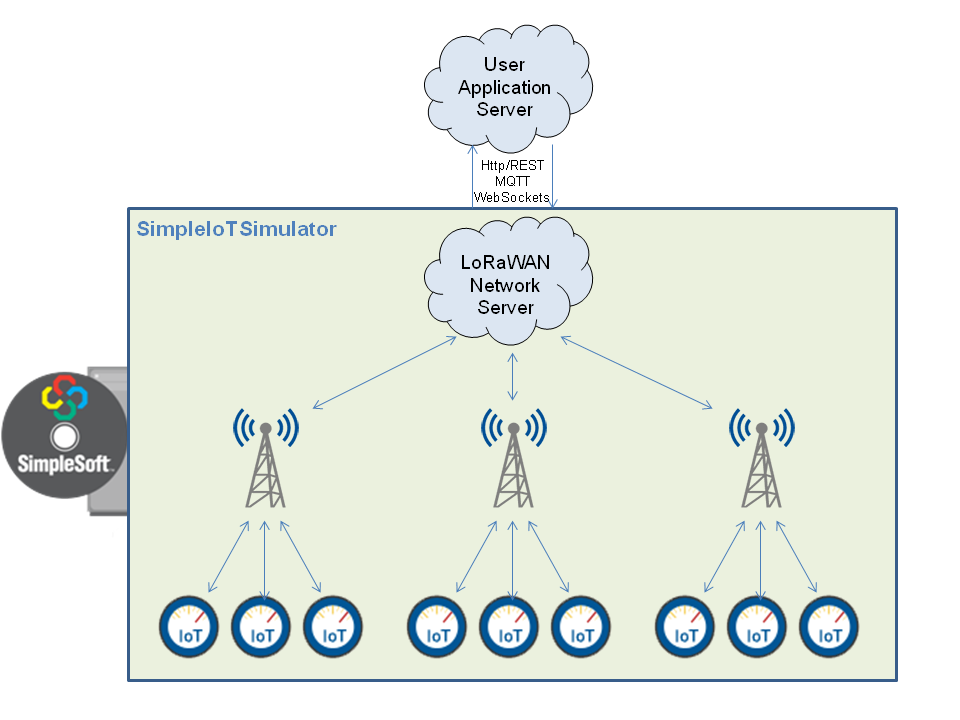 SimpleSoft - Using SimpleIoTSimulator as a LoRaWAN Network